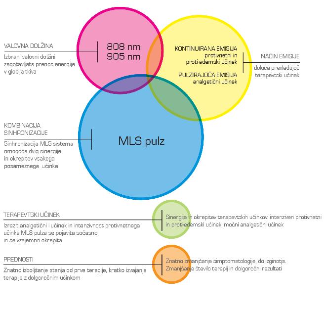 mls-laser